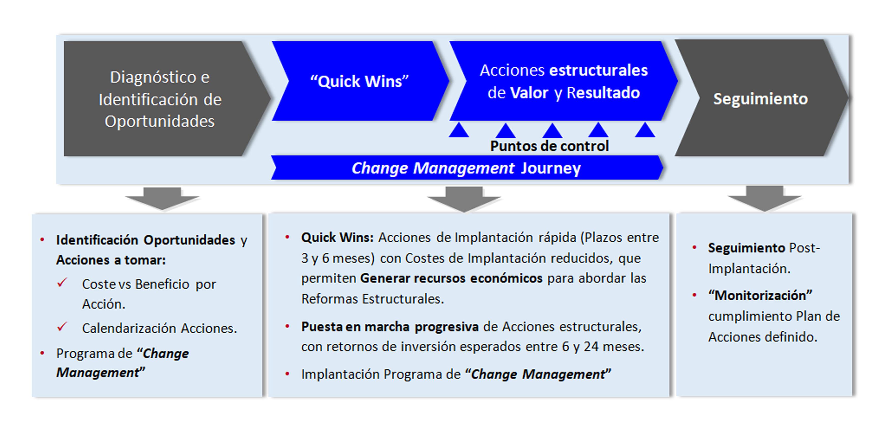 Esta es nuestra metodología para el éxito de tu empresa